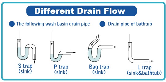 Diagram to Unclog Sinks, Tubs, Shower -  Clogged Drains Clears - Unclog Pipes - Unclog Sewer Lines - Unclog Tubs - Unclog Sinks - Plumbing Services - The Plumber - Houston Plumber