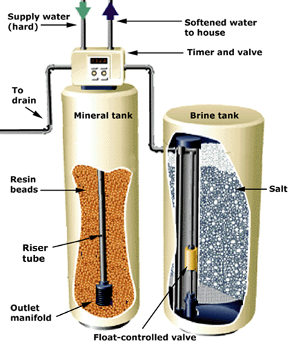 Water Softeners Houston Install Filtration Systems
