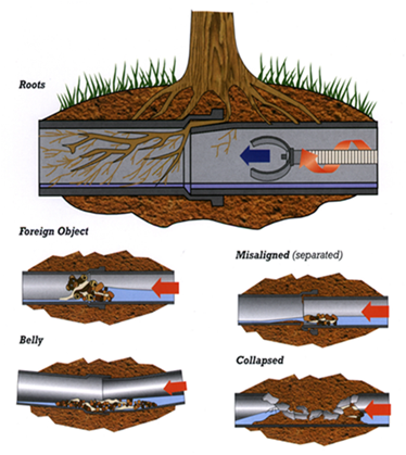 Repair Broken Sewer Line Houston